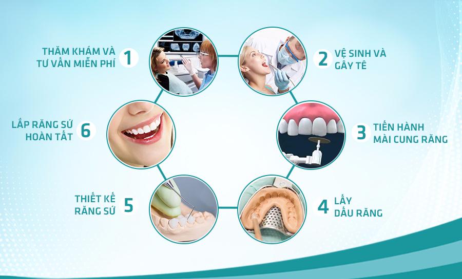 Bọc răng sứ thẩm mỹ trả góp rẻ đẹp tại thẩm mỹ GSE